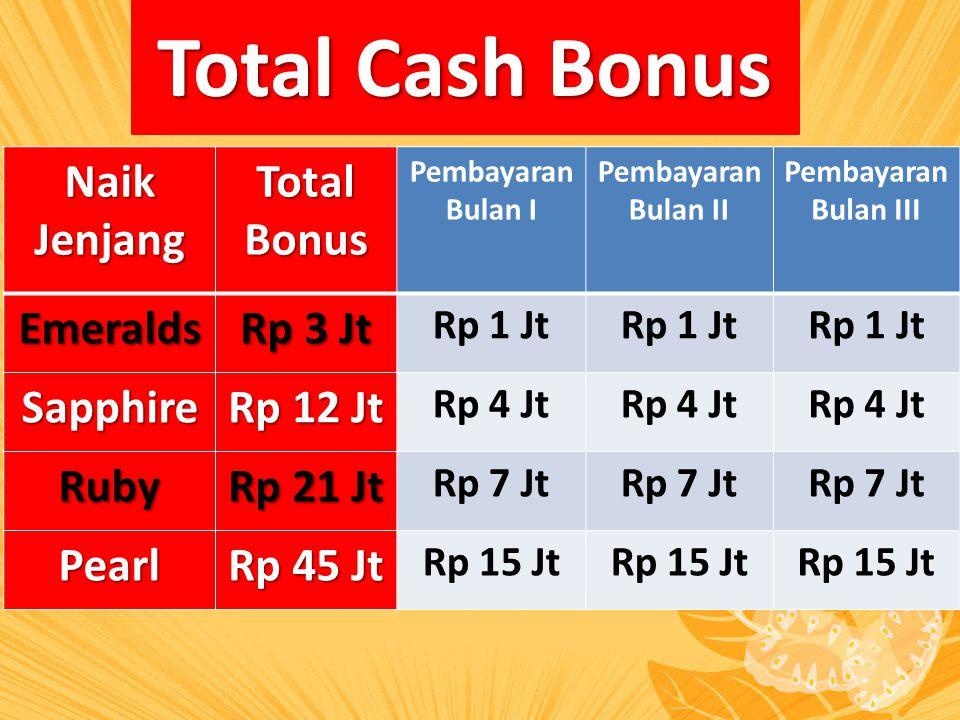 Total Cash Bonus Naik Jenjang Total Bonus Emeralds Rp 3 Jt Sapphire