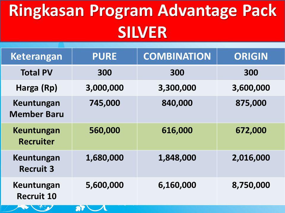 Ringkasan Program Advantage Pack Keuntungan Member Baru