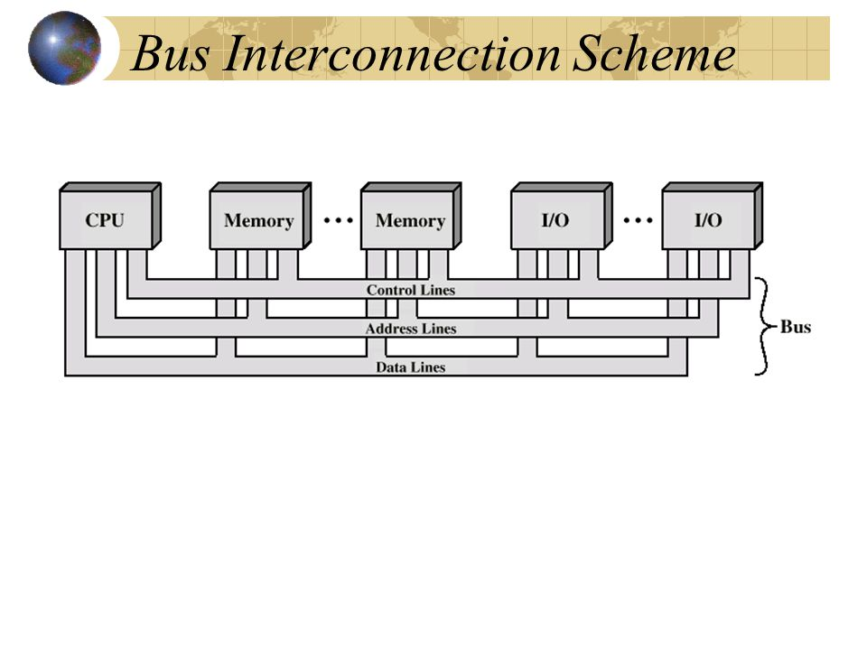 Bus Interconnection Scheme