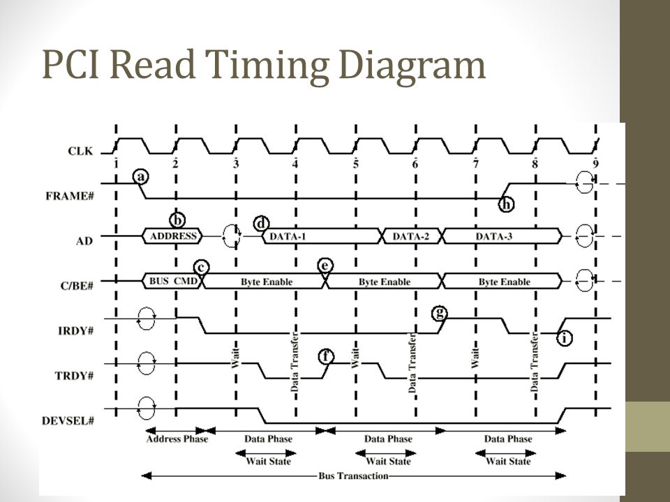 PCI Read Timing Diagram
