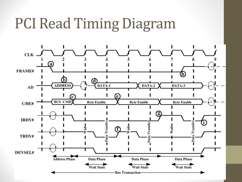 PCI Read Timing Diagram