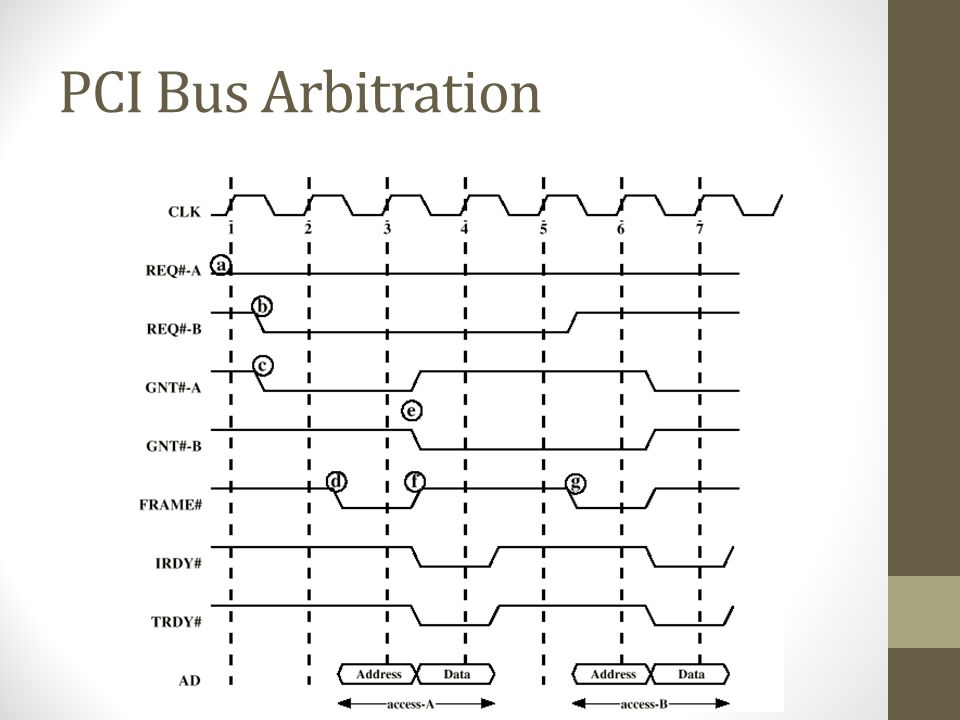PCI Bus Arbitration