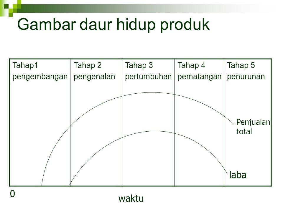 Gambar daur hidup produk