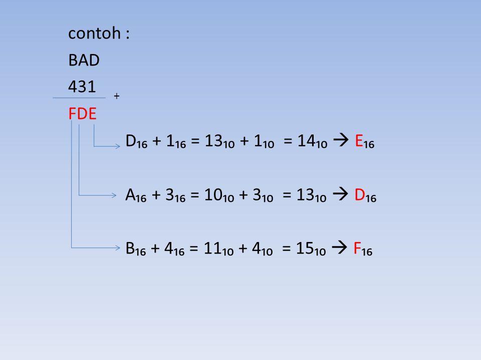 contoh : BAD 431 FDE D₁₆ + 1₁₆ = 13₁₀ + 1₁₀ = 14₁₀  E₁₆ A₁₆ + 3₁₆ = 10₁₀ + 3₁₀ = 13₁₀  D₁₆ B₁₆ + 4₁₆ = 11₁₀ + 4₁₀ = 15₁₀  F₁₆