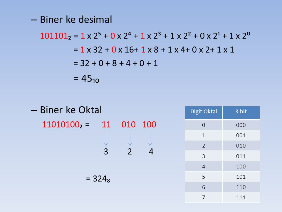 Biner ke desimal 101101₂ = 1 x 2⁵ + 0 x 2⁴ + 1 x 2³ + 1 x 2² + 0 x 2¹ + 1 x 2⁰. = 1 x 32 + 0 x 16+ 1 x 8 + 1 x 4+ 0 x 2+ 1 x 1.