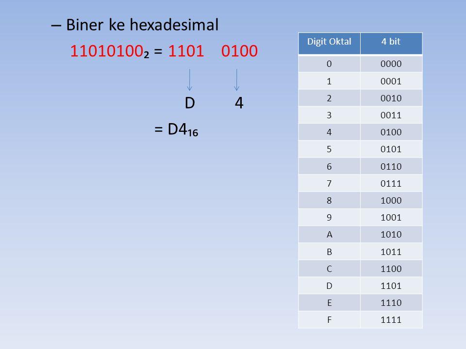 Biner ke hexadesimal 11010100₂ = 1101 0100 D 4 = D4₁₆ Digit Oktal