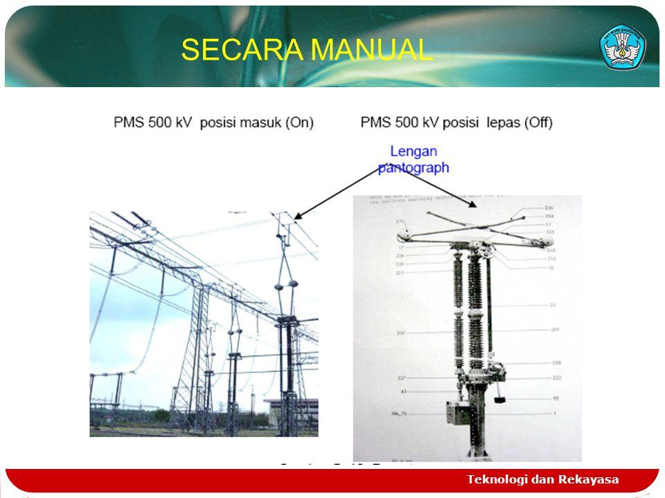 SECARA MANUAL Teknologi dan Rekayasa