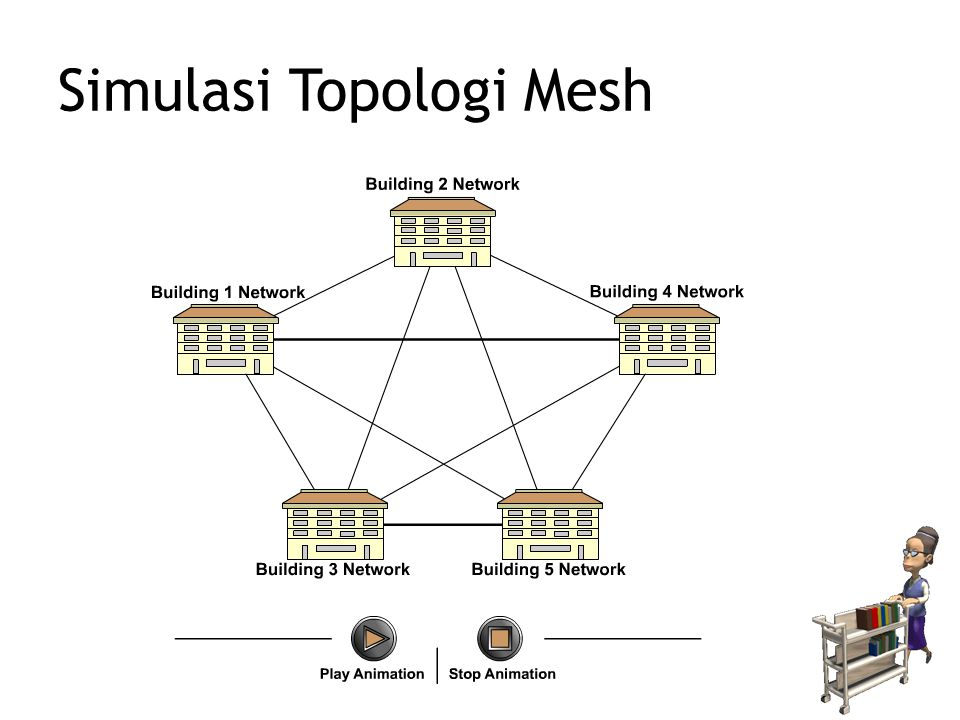 Simulasi Topologi Mesh