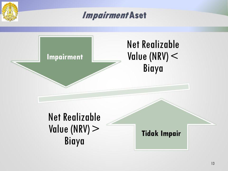 Net Realizable Value (NRV) < Biaya