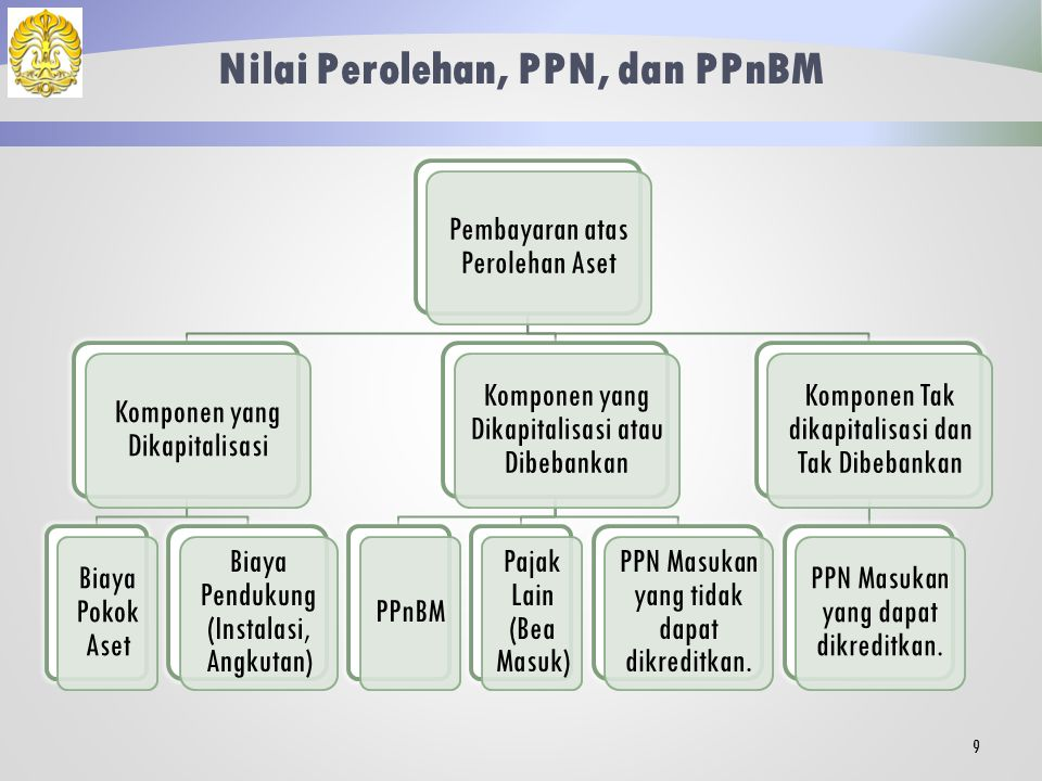 Nilai Perolehan, PPN, dan PPnBM