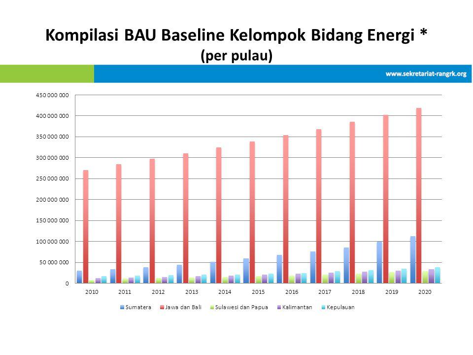 Kompilasi BAU Baseline Kelompok Bidang Energi * (per pulau)