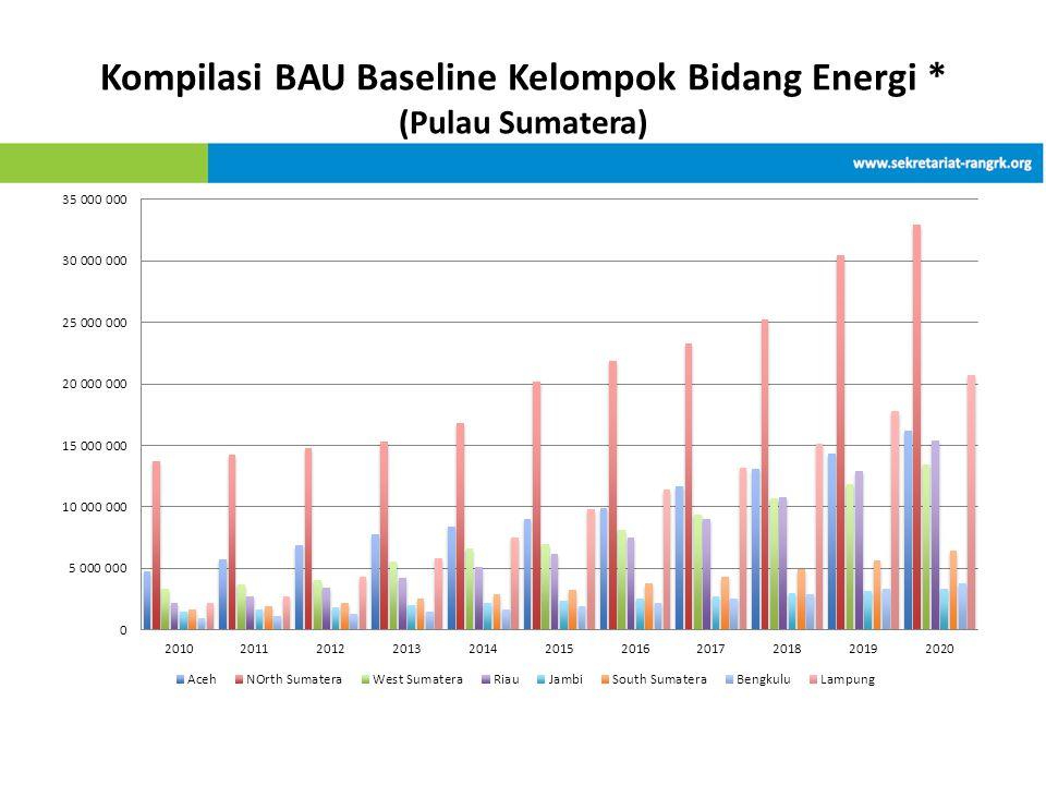 Kompilasi BAU Baseline Kelompok Bidang Energi * (Pulau Sumatera)