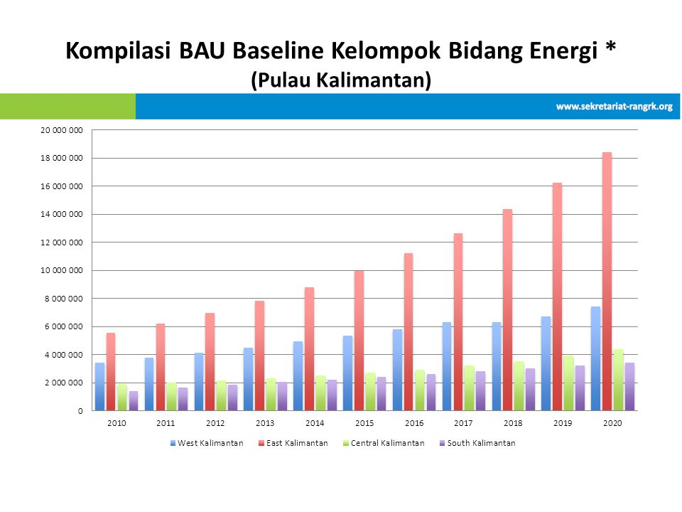 Kompilasi BAU Baseline Kelompok Bidang Energi * (Pulau Kalimantan)