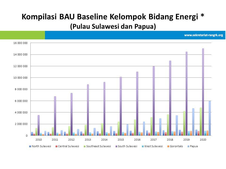 Kompilasi BAU Baseline Kelompok Bidang Energi