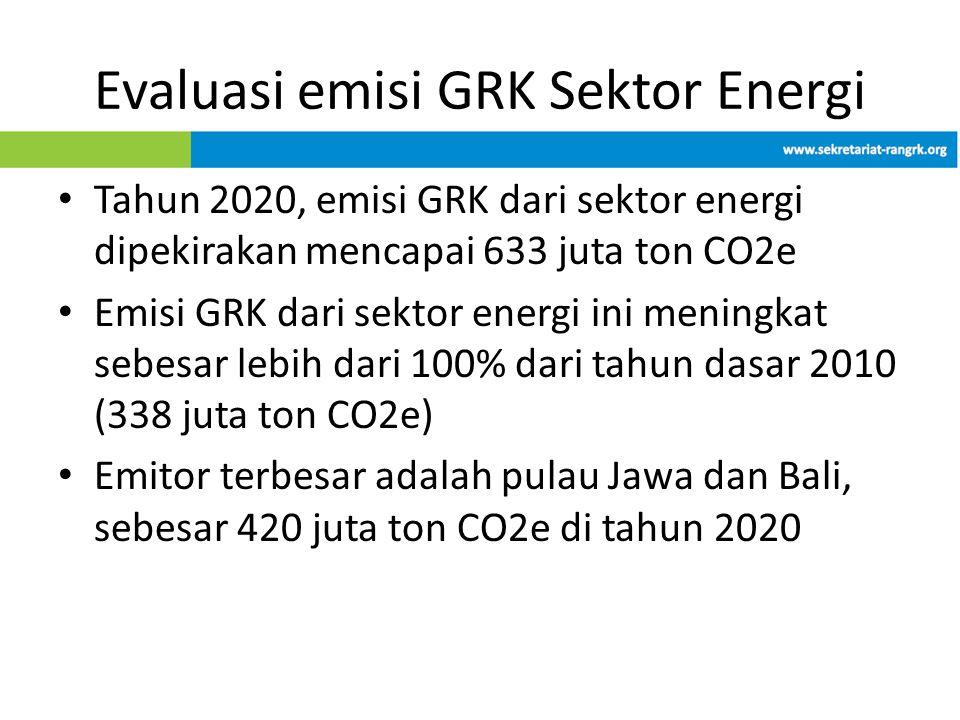 Evaluasi emisi GRK Sektor Energi