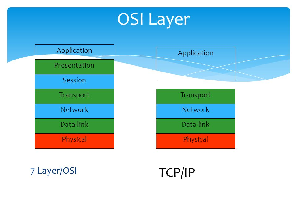 OSI Layer TCP/IP 7 Layer/OSI Application Presentation Session