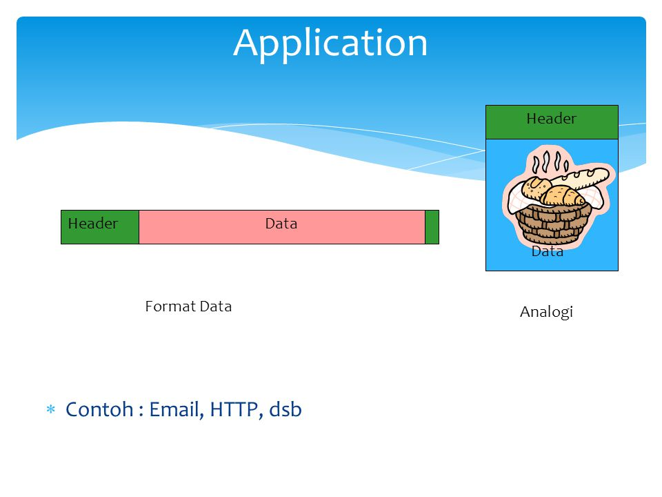 Application Contoh : Email, HTTP, dsb Data Header Data Header