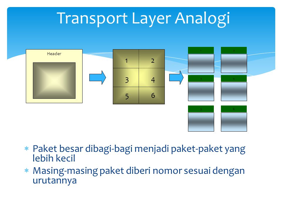 Transport Layer Analogi