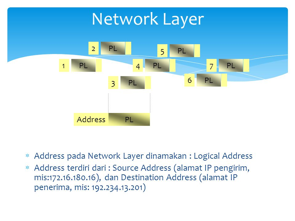Network Layer Address pada Network Layer dinamakan : Logical Address