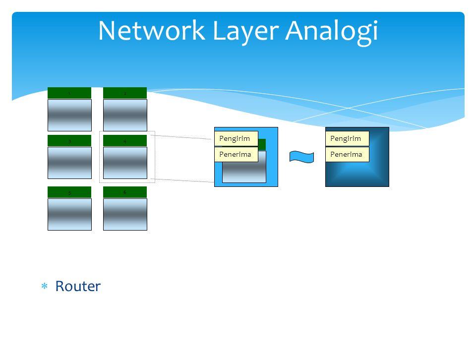 Network Layer Analogi Router Pengirim Penerima Pengirim Penerima 2 3 1