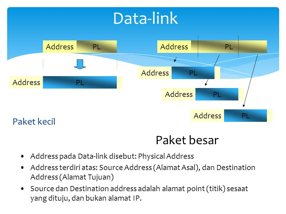 Data-link Paket besar Paket kecil PL Address PL Address PL Address PL