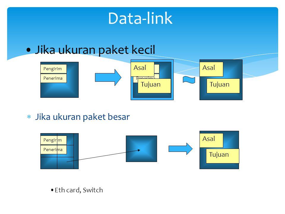 Data-link Jika ukuran paket kecil Jika ukuran paket besar Asal Tujuan
