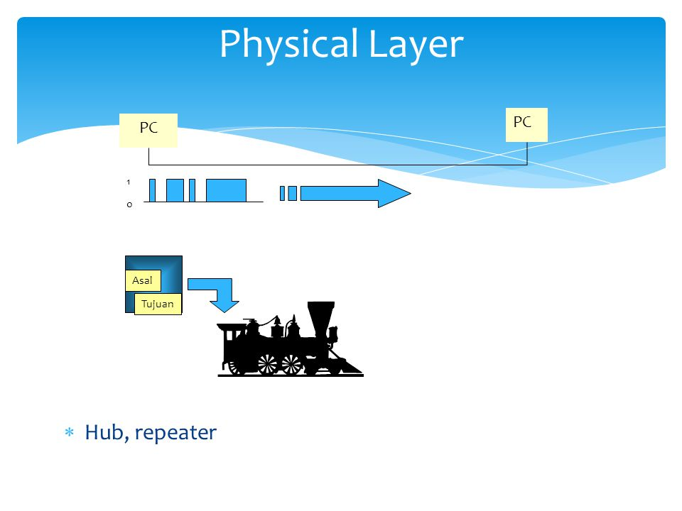 Physical Layer PC 1 Asal Tujuan Hub, repeater