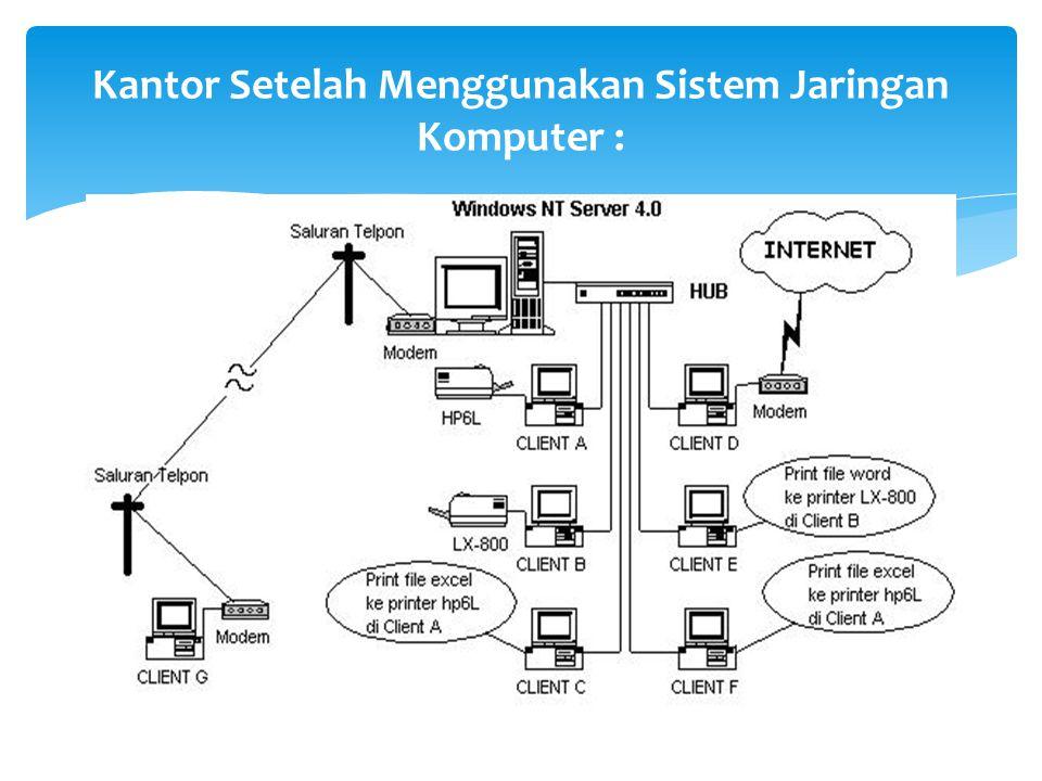Kantor Setelah Menggunakan Sistem Jaringan Komputer :