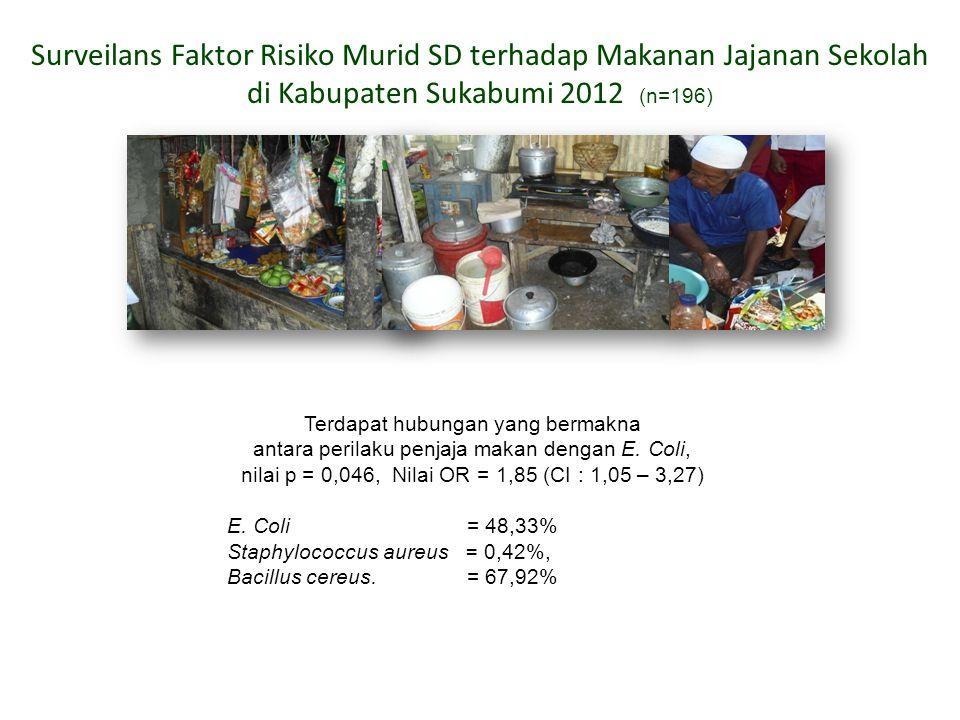 Surveilans Faktor Risiko Murid SD terhadap Makanan Jajanan Sekolah
