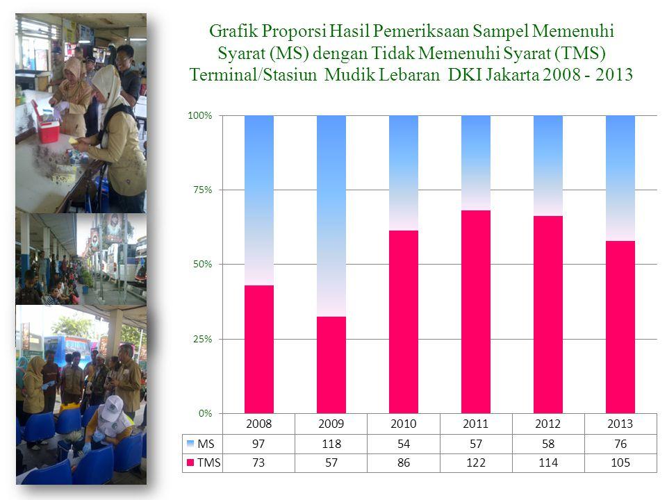 Grafik Proporsi Hasil Pemeriksaan Sampel Memenuhi Syarat (MS) dengan Tidak Memenuhi Syarat (TMS) Terminal/Stasiun Mudik Lebaran DKI Jakarta 2008 - 2013