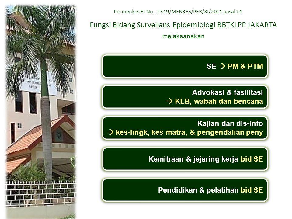 Fungsi Bidang Surveilans Epidemiologi BBTKLPP JAKARTA
