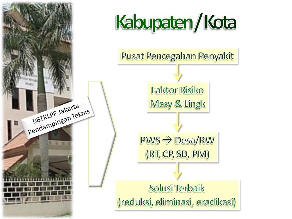 Pusat Pencegahan Penyakit (reduksi, eliminasi, eradikasi)