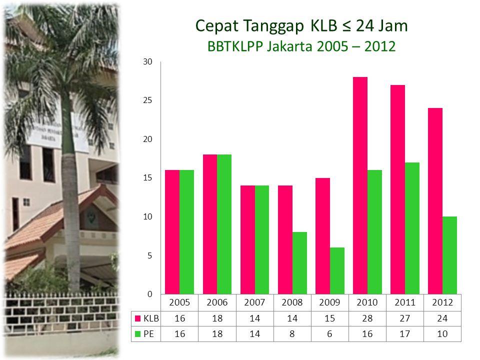 Cepat Tanggap KLB ≤ 24 Jam BBTKLPP Jakarta 2005 – 2012