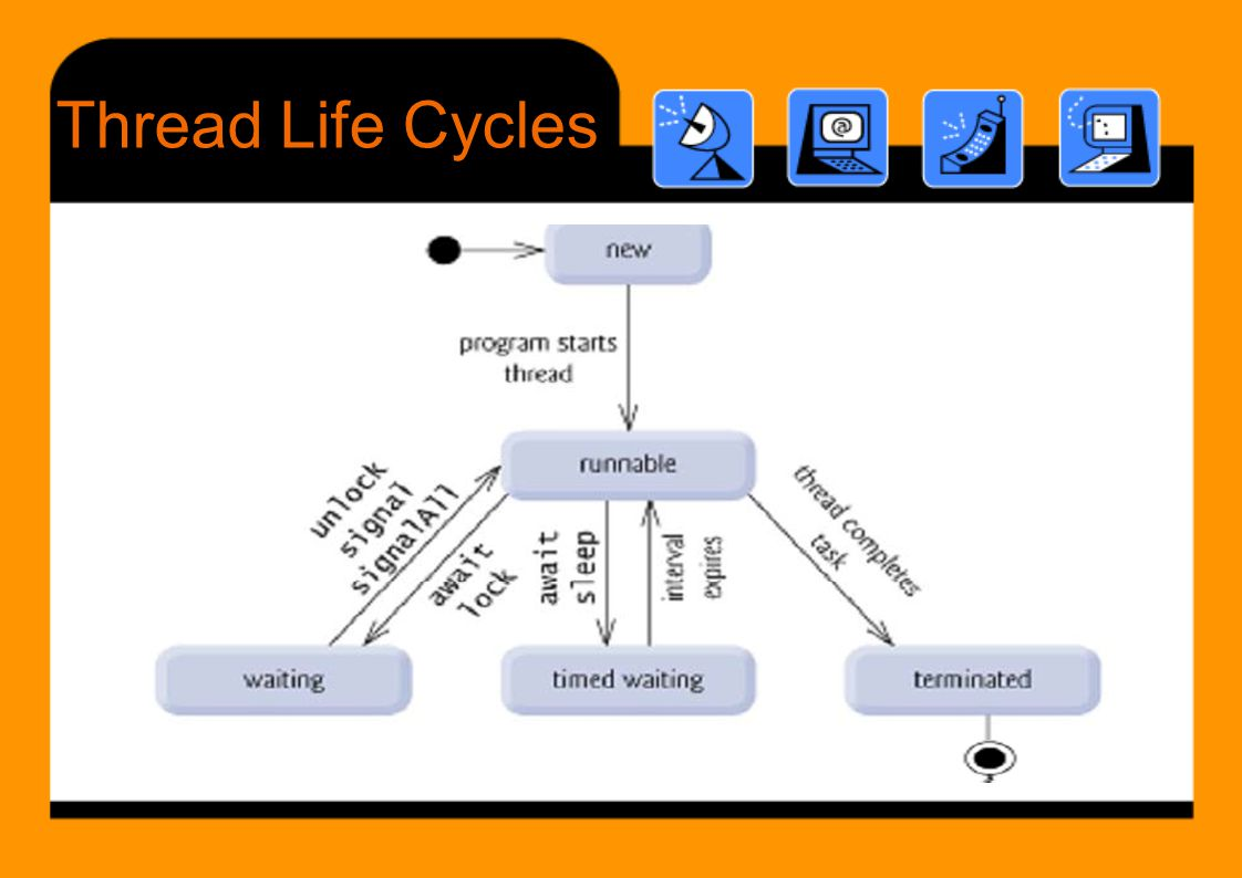 Thread Life Cycles
