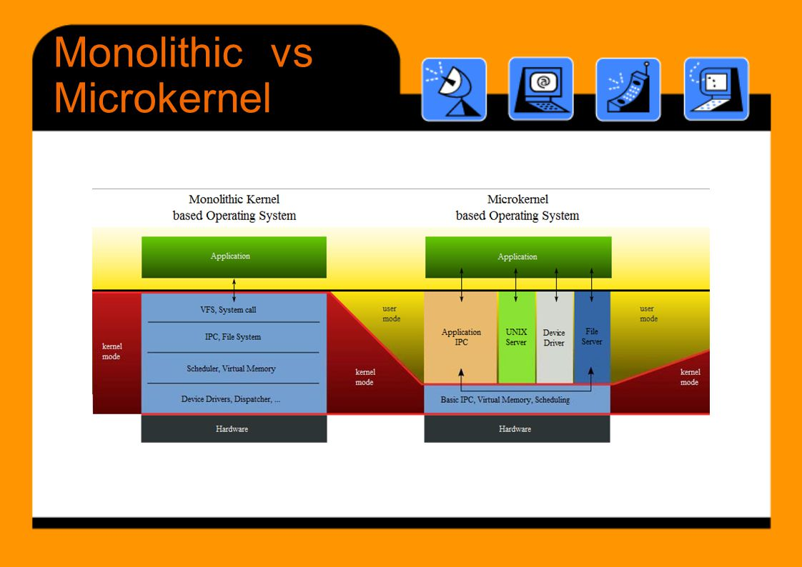 Monolithic vs Microkernel