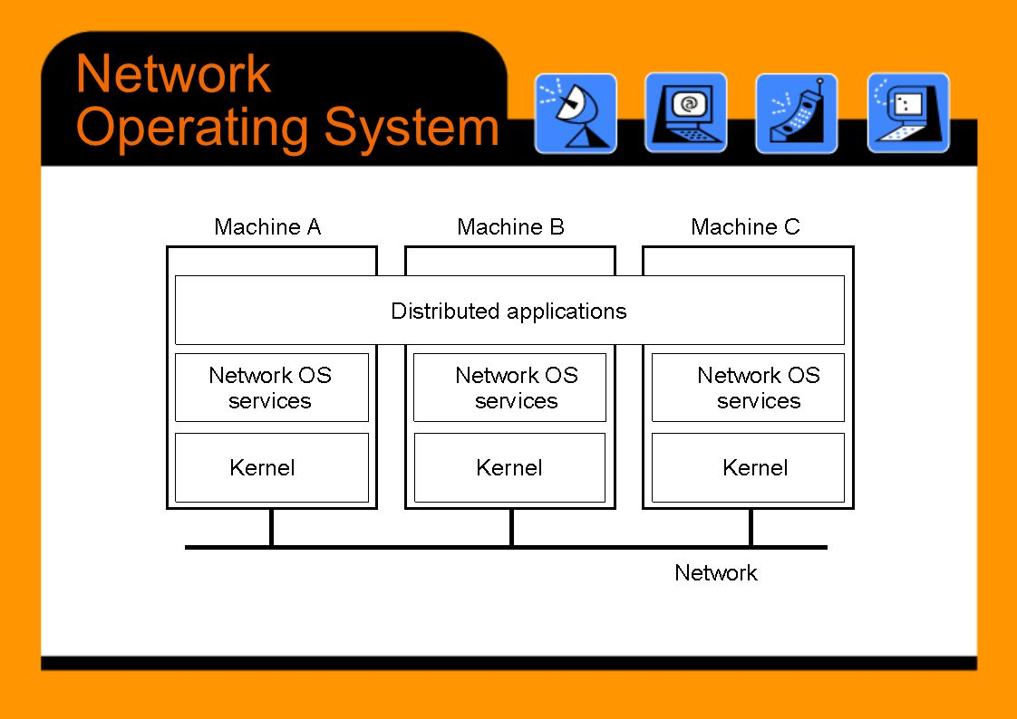 Network Operating System 1-19
