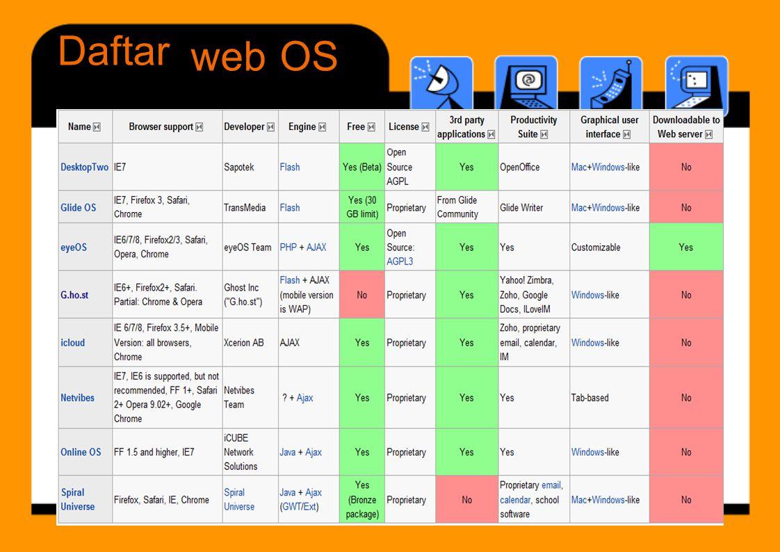 Daftar web OS