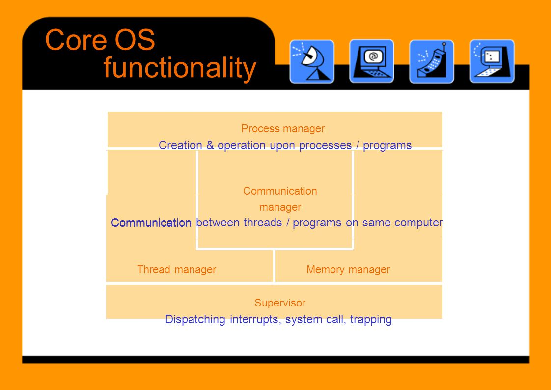 Core OS functionality Creation & operation upon processes / programs