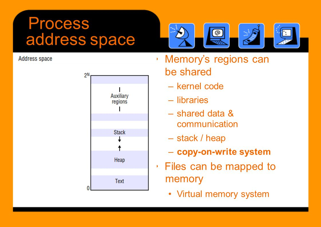Process address space • Files can be mapped to • Memory's regions can