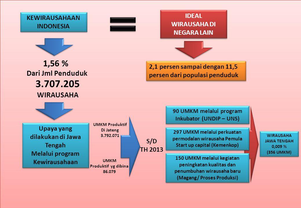 3.707.205 Wirausaha 1,56 % Dari Jml Penduduk Ideal