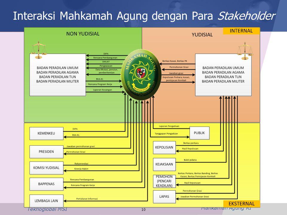 Interaksi Mahkamah Agung dengan Para Stakeholder