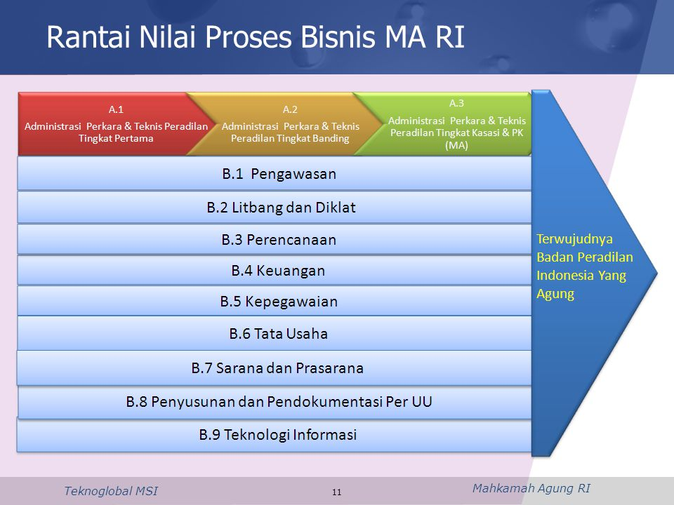 Rantai Nilai Proses Bisnis MA RI