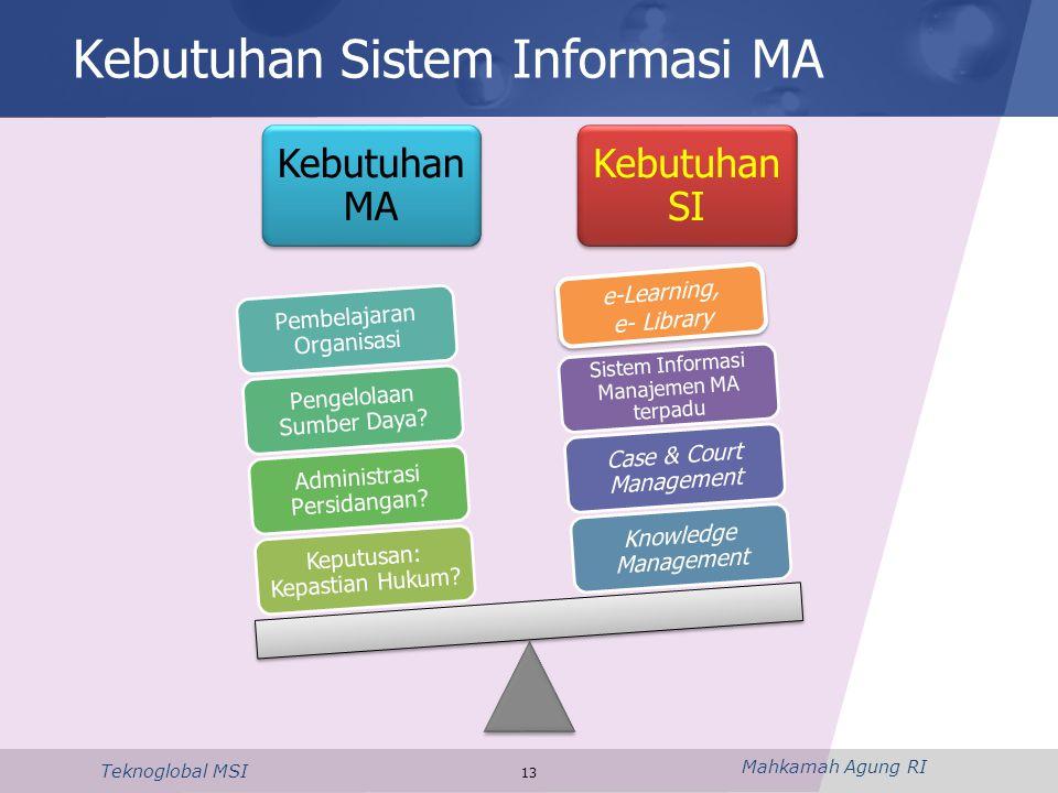 Kebutuhan Sistem Informasi MA