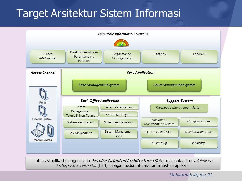 Target Arsitektur Sistem Informasi