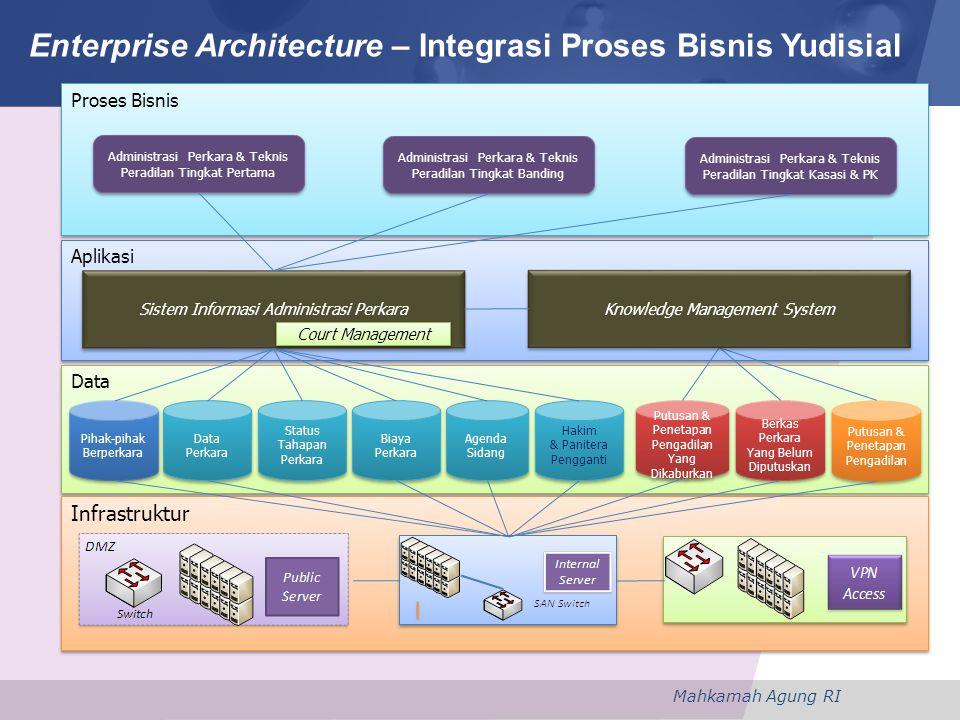 Enterprise Architecture – Integrasi Proses Bisnis Yudisial