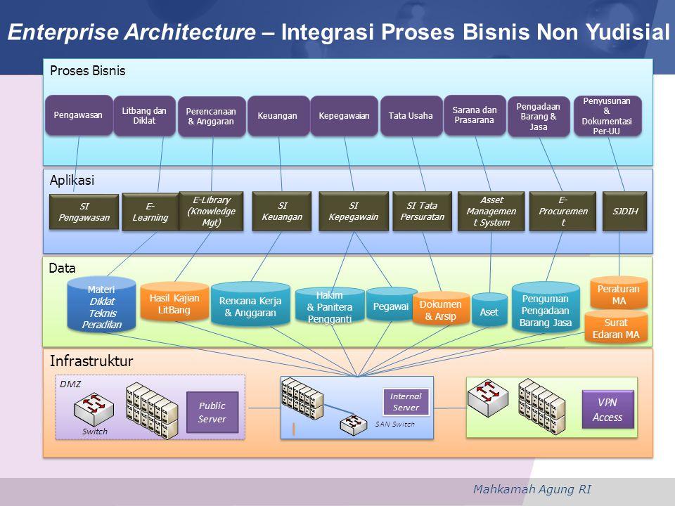 Enterprise Architecture – Integrasi Proses Bisnis Non Yudisial