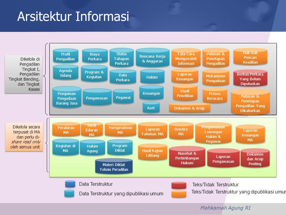 Arsitektur Informasi Data Terstruktur Teks/Tidak Terstruktur