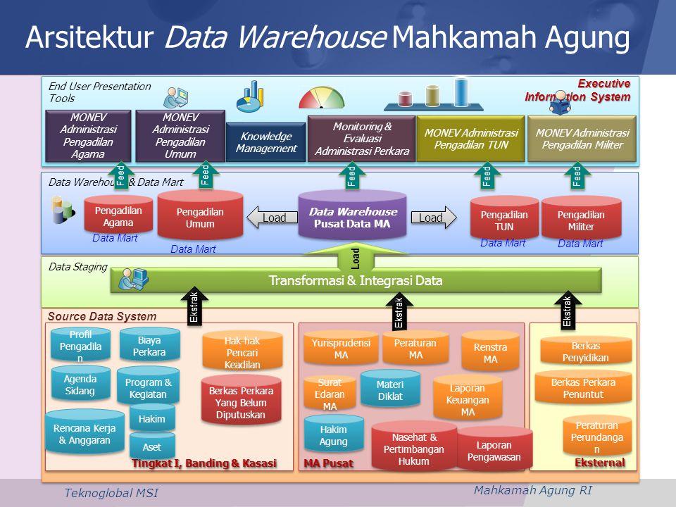 Arsitektur Data Warehouse Mahkamah Agung