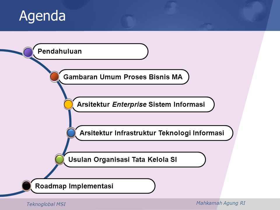 Agenda Pendahuluan Gambaran Umum Proses Bisnis MA