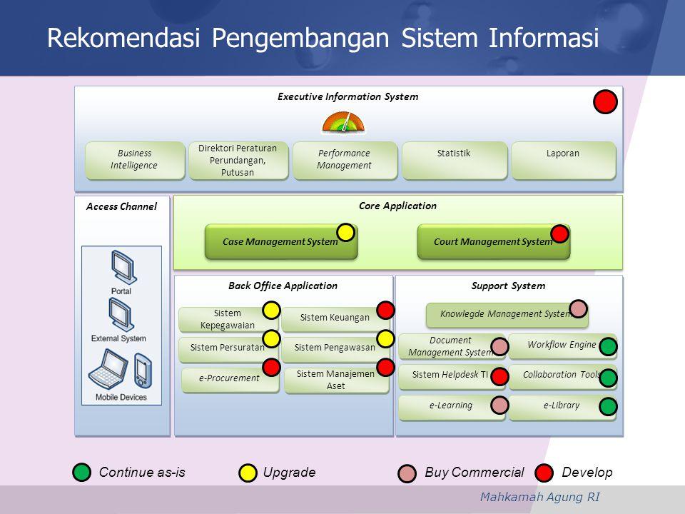 Rekomendasi Pengembangan Sistem Informasi